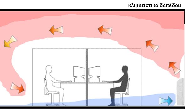 Κίνηση και κυκλοφορία αέρα σε κλιματιστικό δαπέδου