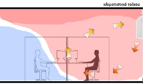 Κίνηση και κυκλοφορία αέρα σε κλιματιστικό τοίχου